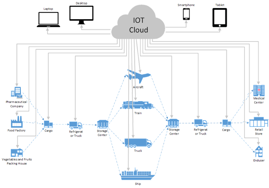 IOT cold chain diagram